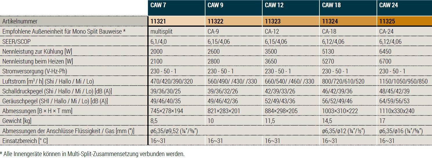 Technische Daten CAW