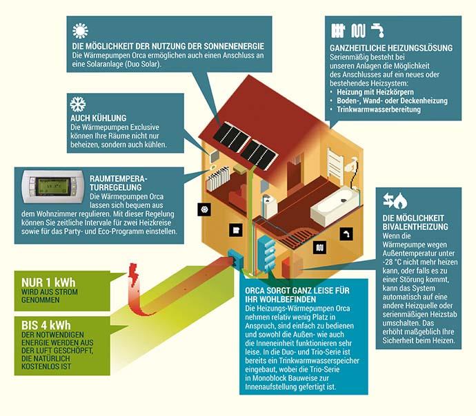 Wärmepumpe für Heizung – Wärmepumpe zum Heizen und Kühlen faire Kosten