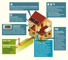 Wärmepumpe für Warmwasser Preis